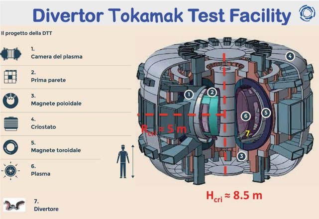 ingeup_dtt_reattore_energia_sostenibile
